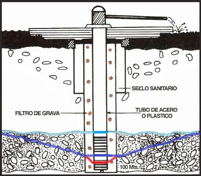 Diseño de Pozo de Aguas Subterráneas